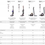 Dyson full size vacuum comparision table